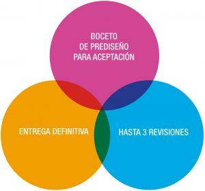 centraliza imagen corporativa diseño