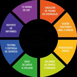 centraliza campaña mail marketing