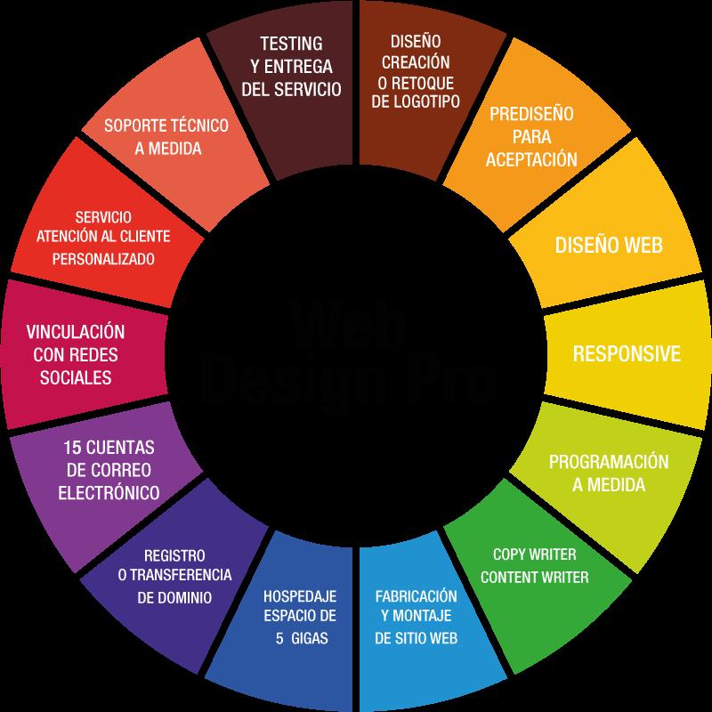 centraliza diseño web
